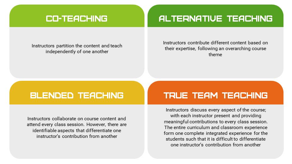 4 types of team teaching
