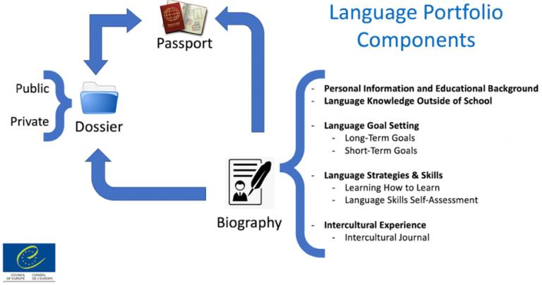 Yale-NUS Language Portfolio Adaptation of the European Language Portfolio