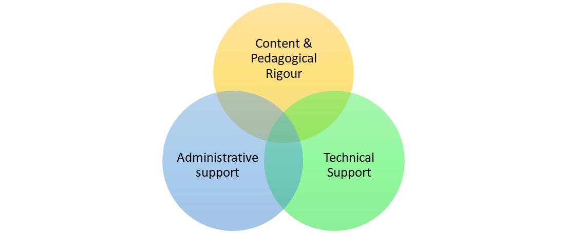 Figure 1. An ecosystem for MOOC development