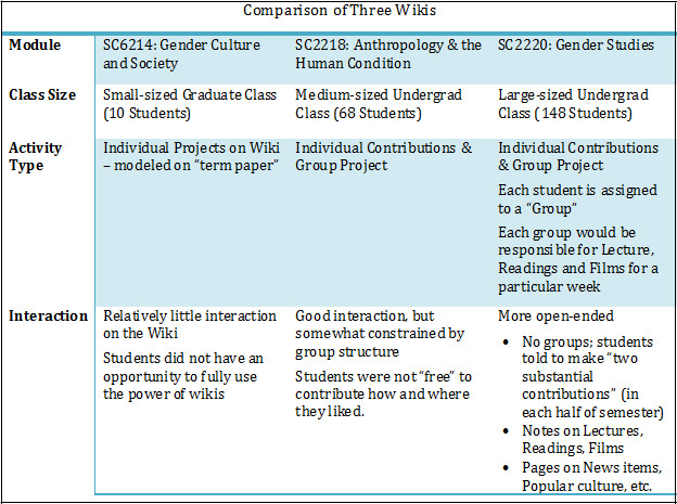 wiki-table-2