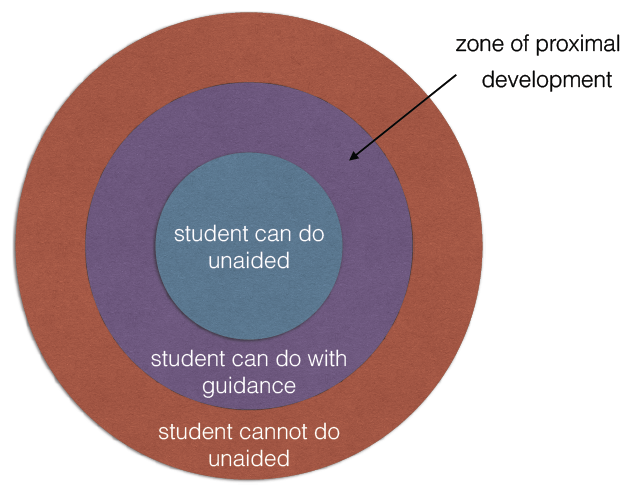 Zone of proximal development scaffold 1 ccuart Image collections