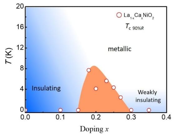 Discovery of superconductivity in infinite-layer lanthanide nickelates