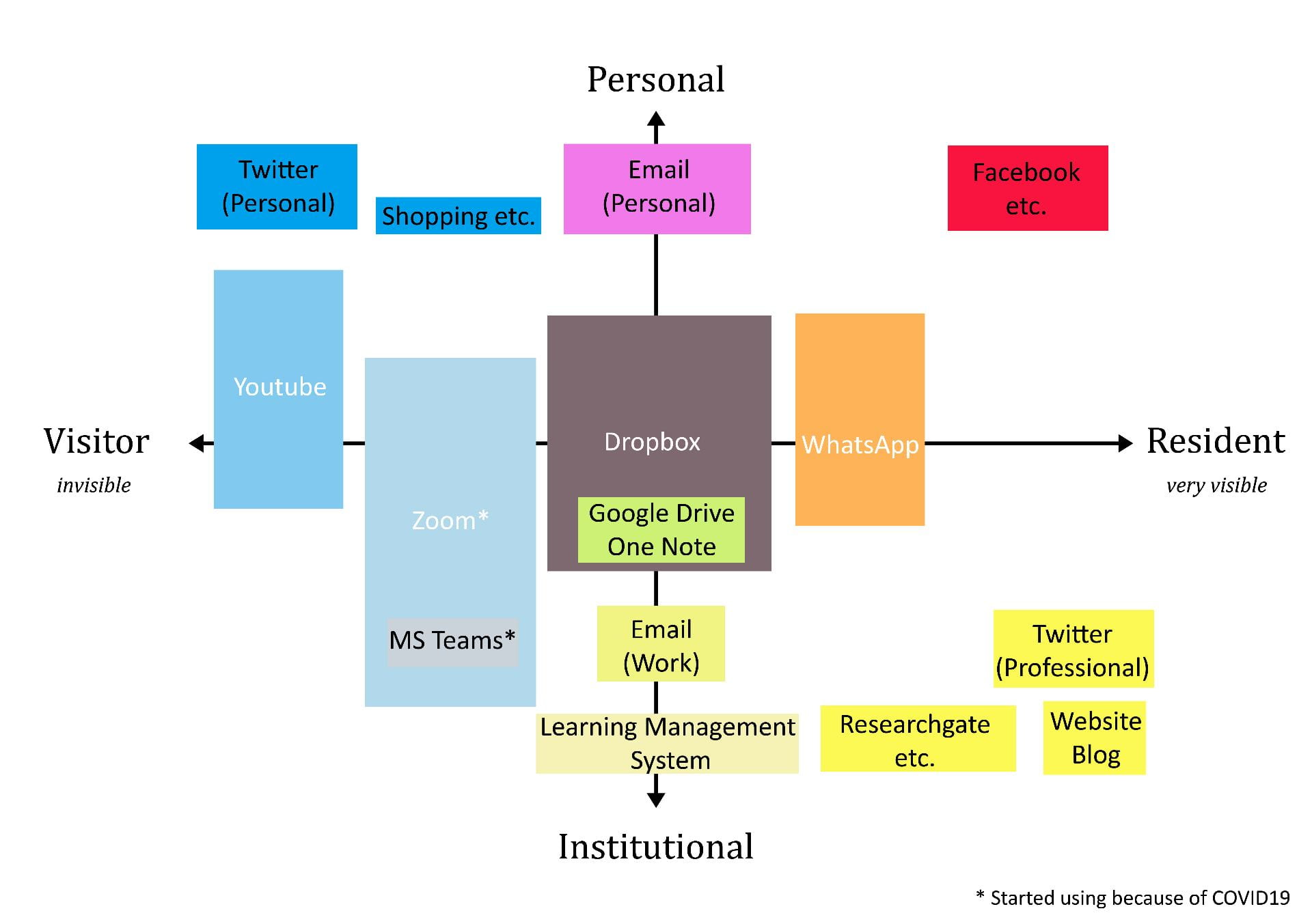 My digital presence along a vertical 'Personal-Professional' axis, and a horizontal 'Visitor-Resident' axis