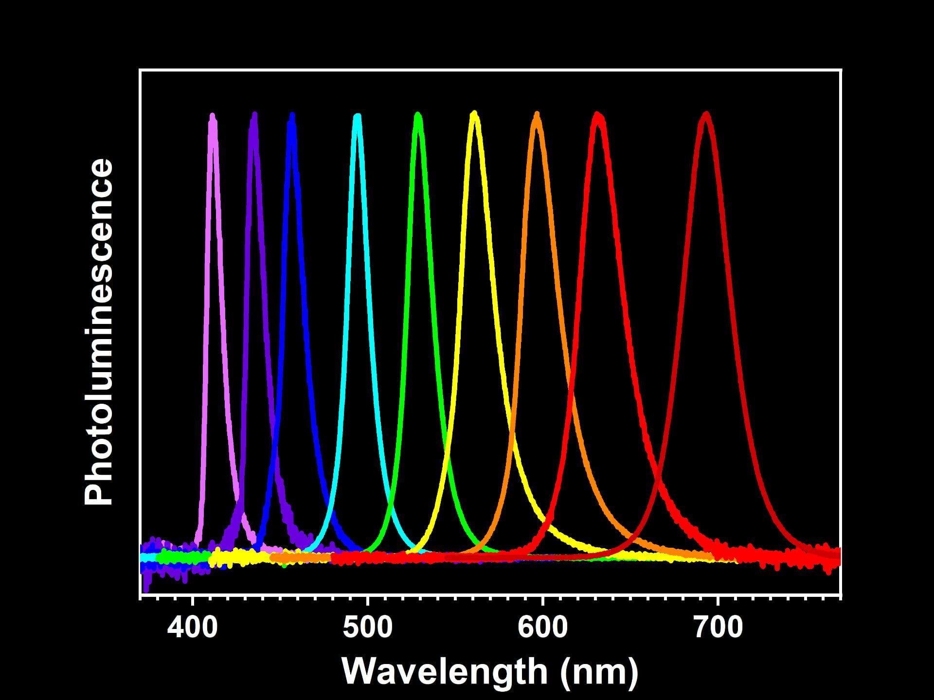 Perovskite Spectra