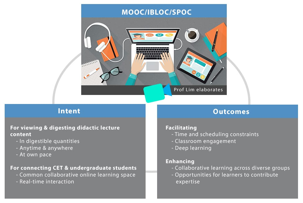 advantages of using MOOCs, IBLOCs, SPOCs