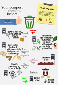 Composting manual