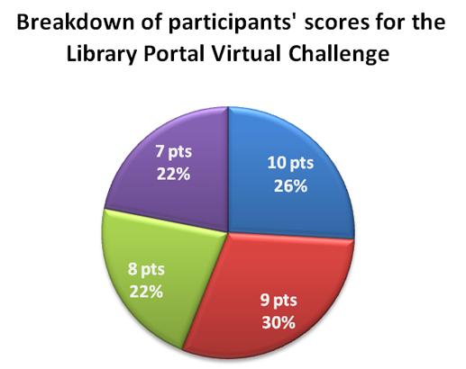 Graph for LPVC