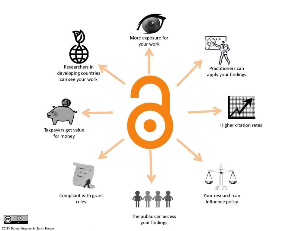 Benefitsofopenaccess cc-by logo.pd eng