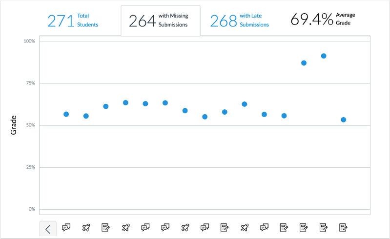 A picture of the new Canvas Analytics 2.0 interactive chart