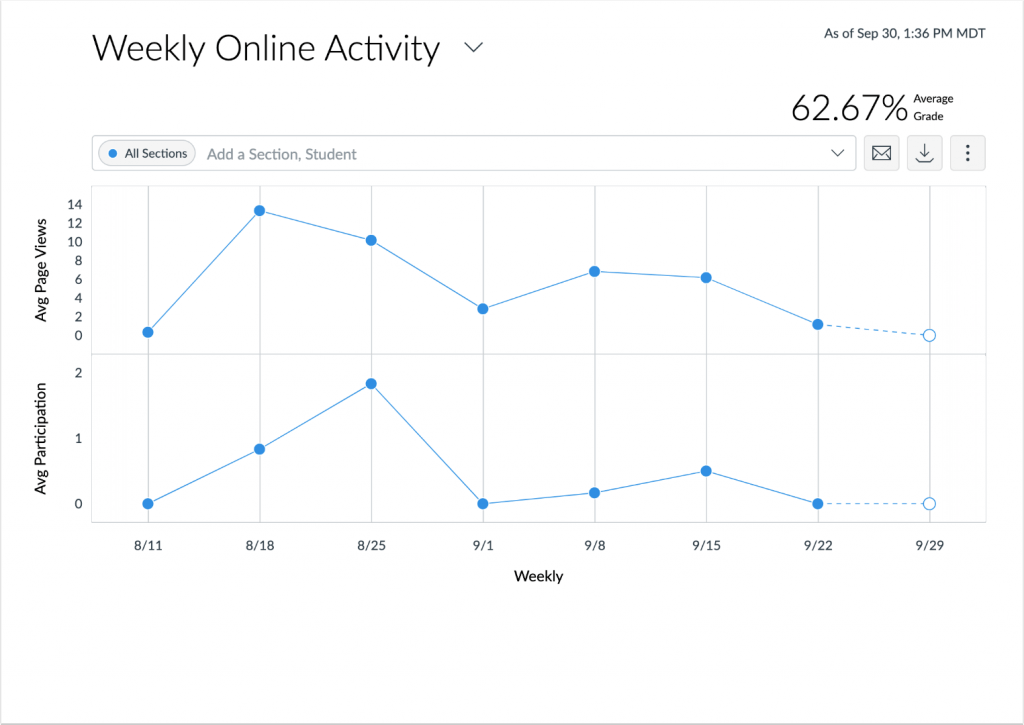 picture showing the new analytics data in Canvas