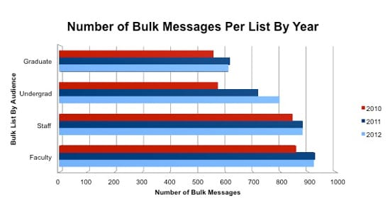 SMU bulk e-mail list usage, 2010-12