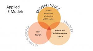 Applied Inclusive Economy Model, Dr. Eva Csaky