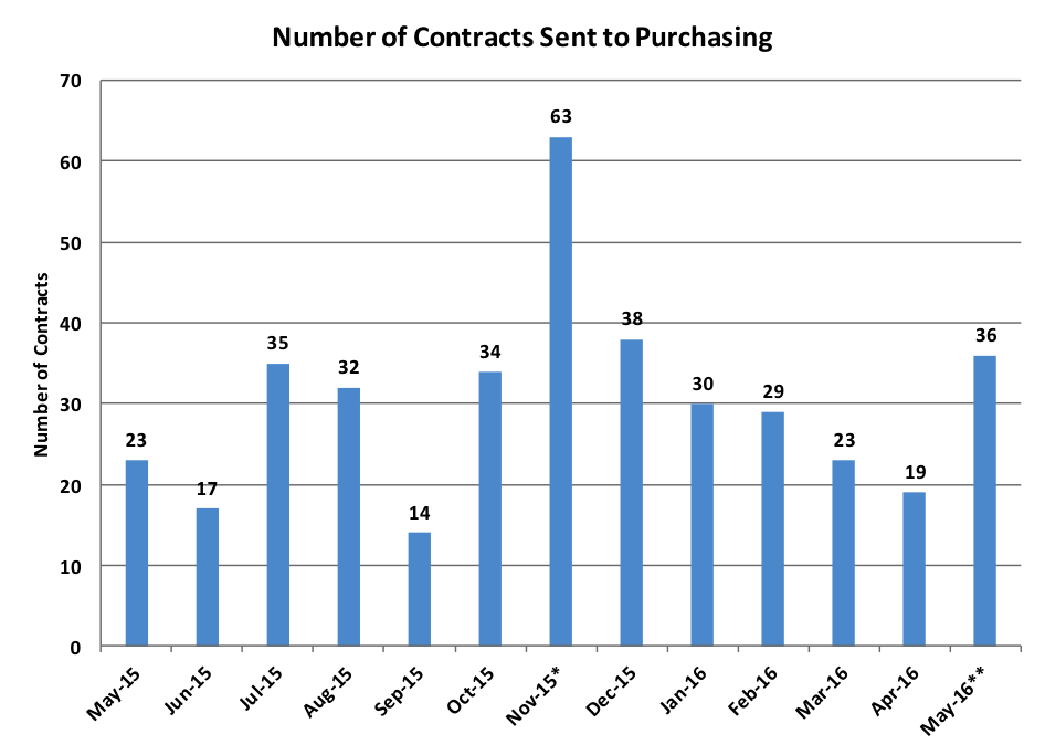 contracts-33