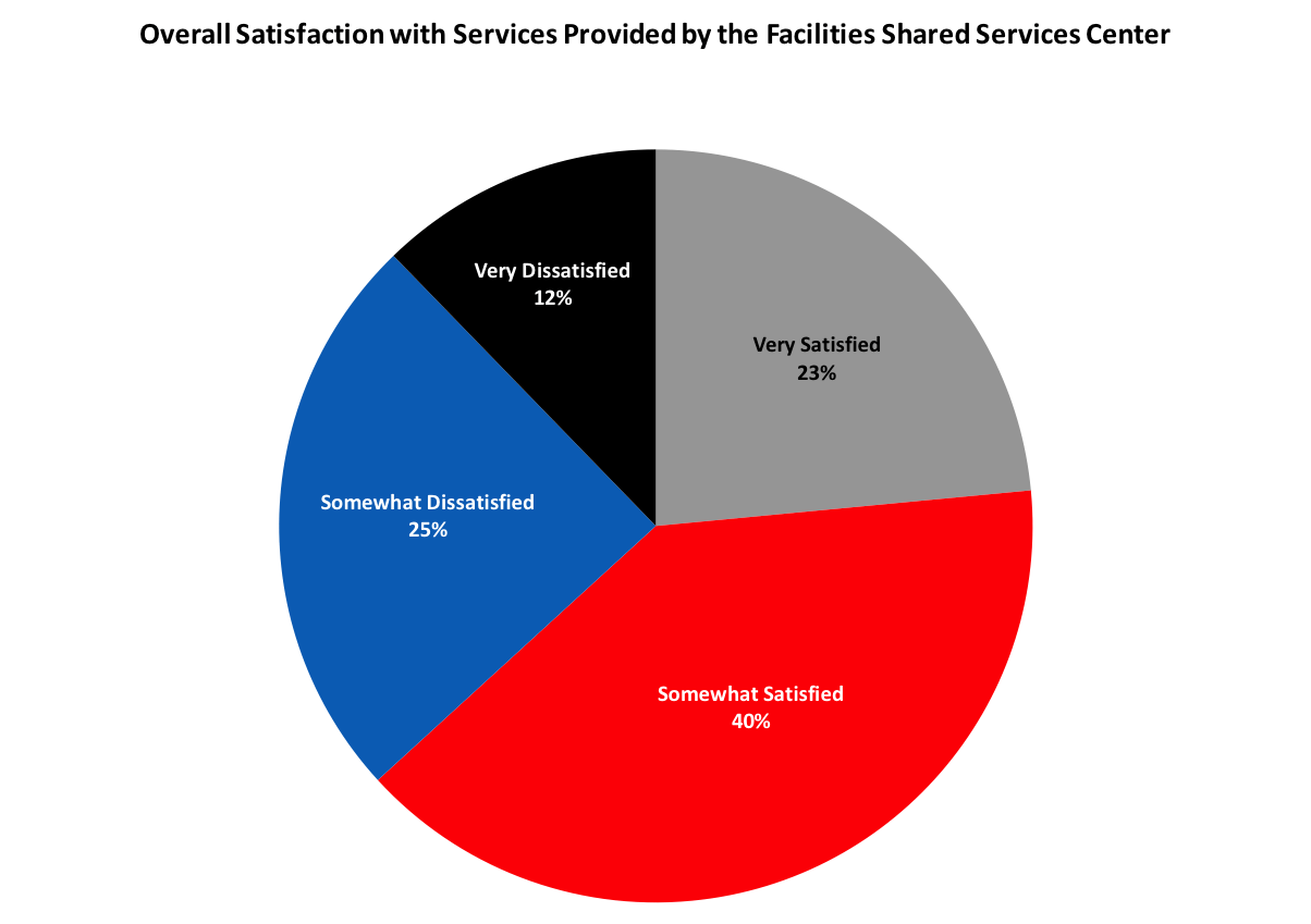 The shared services survey results operational excellence sharedservices33 nvjuhfo Choice Image