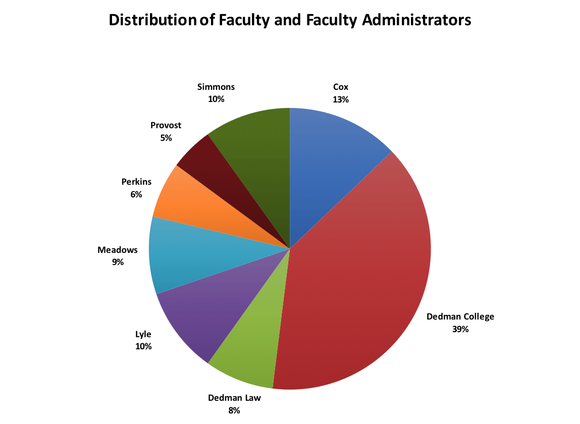 The shared services survey results operational excellence the numbers located inside the pie chart segments represent the actual number of facultyfaculty administrators that responded to the survey nvjuhfo Image collections
