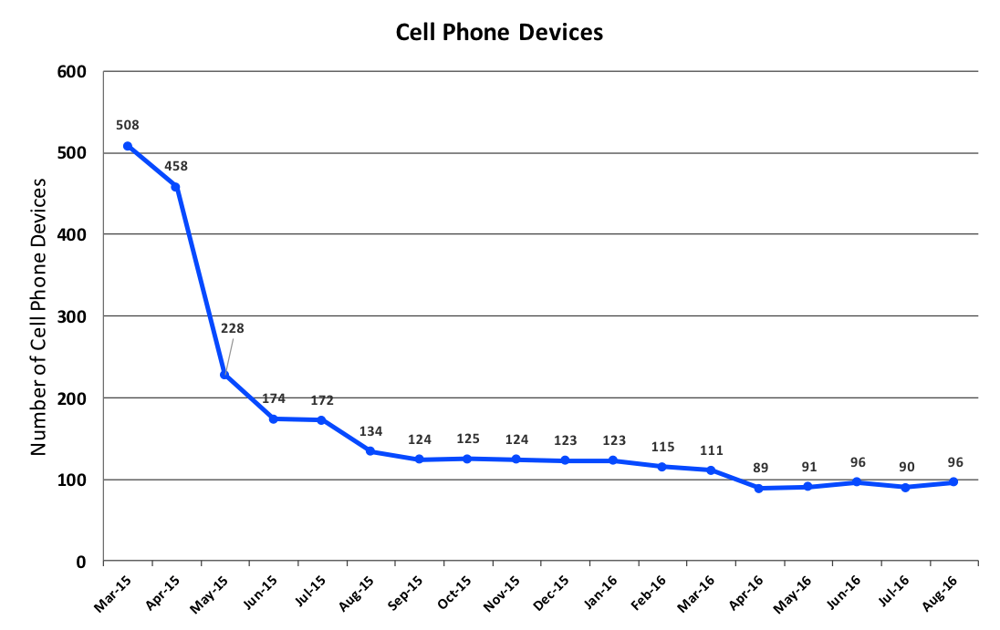 cellphones1