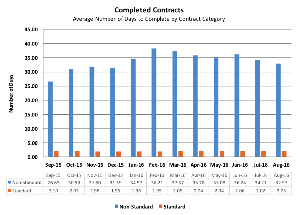 contracts2