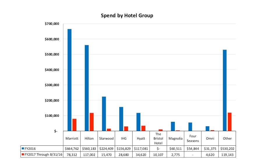 hotelgroup