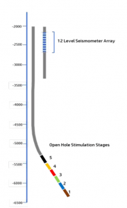 Diagram showing the 5 open hole stimulation stages at the bottom of the OTN-III well.
