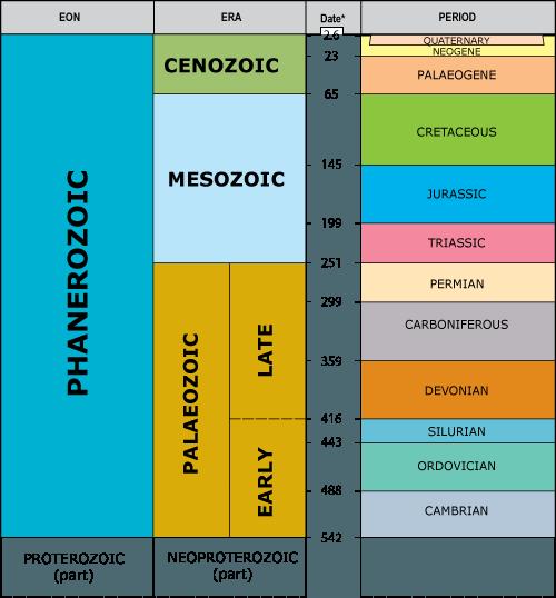 geologic timeline diagram #10