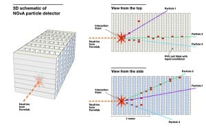 A graphic representation of one of the first neutrino interactions captured at the NOvA far detector in northern Minnesota. The dotted red line represents the neutrino beam, generated at Fermilab in Illinois and sent through 500 miles of earth to the far detector. The image on the left is a simplified 3-D view of the detector, the top right view shows the interaction from the top of the detector, and the bottom right view shows the interaction from the side of the detector. Illustration: Fermilab