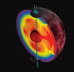 A 3D cross section of the moon's INFO HERE and resulting lunar polar wander. (James Keane, U of Arizona)
