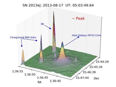 M74, SN13ej peak, supernova, 30 million miles, SMU, ROTSE, McDonald