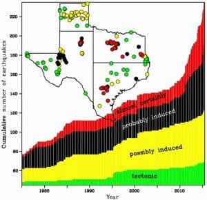 earthquake, causes, SMU, oil, fracking, seismology