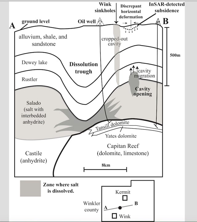 A schematic cross section in Winkler County shows zones where salt dissolved in the Salado Formation, and where subsidence of the ground was detected by satellite radar images. Oil was extracted from the Yates and Tansill formations, so that water flowing into the Salado Formation for oil production could cause the dissolution cavity and create the Wink sinkholes. (Jin-woo Kim, SMU)