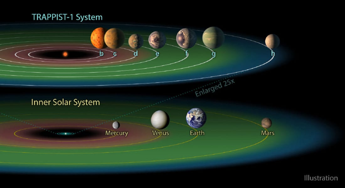 KDFW Fox 4: NASA discovers seven earth-like planets relatively near