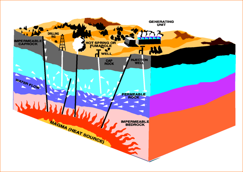 800px-Geothermal_energy_methods.png