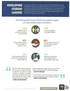 thumbnail_Campus Kitchen Leadership Stats