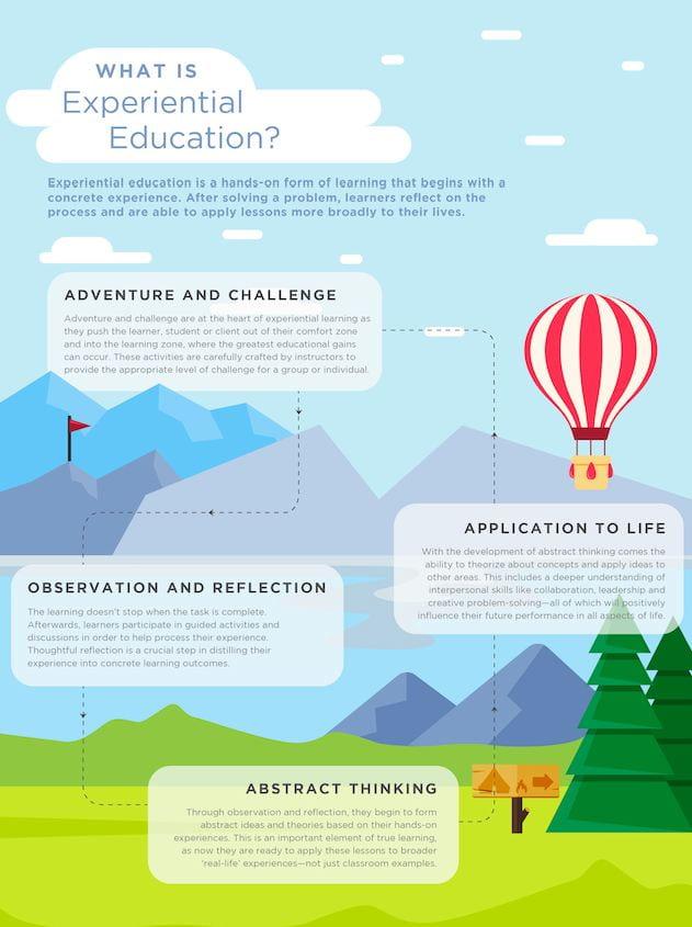 Illustration of Experimental Education