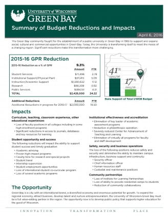 UWGB Budget Reductions and Impact