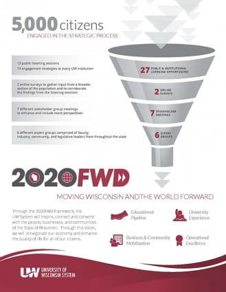 2020FWD-Stakeholder-Process
