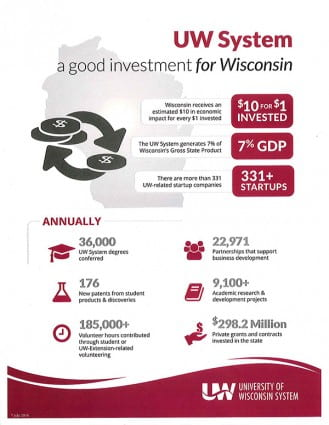 UW System: A good investment for Wisconsin