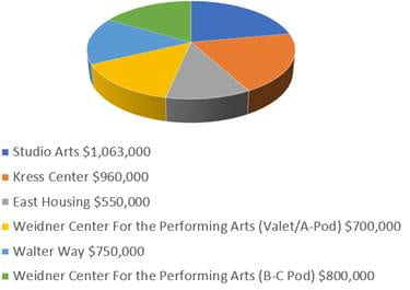 UW-Green Bay Anticipated Project Cost Pie Chart
