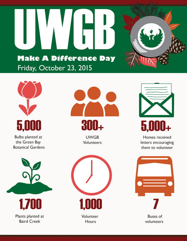UWGB Make a Difference Day Infographic - see statistics below for text equivalent