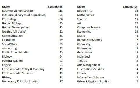 UWGB 2013 spring majors and number of undergraduate candidates