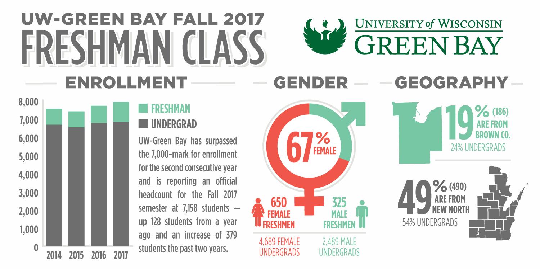 2017.10.03-freshman-class-infographic
