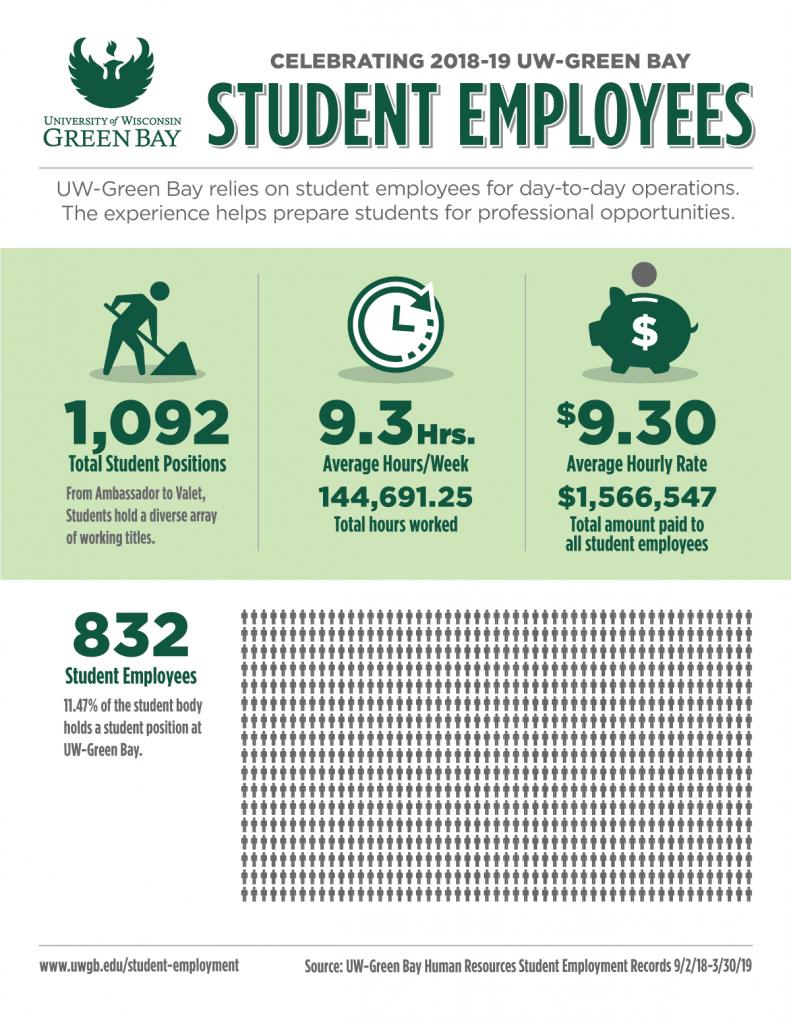 2019.04.16-student-employee-infographic-1200x1553