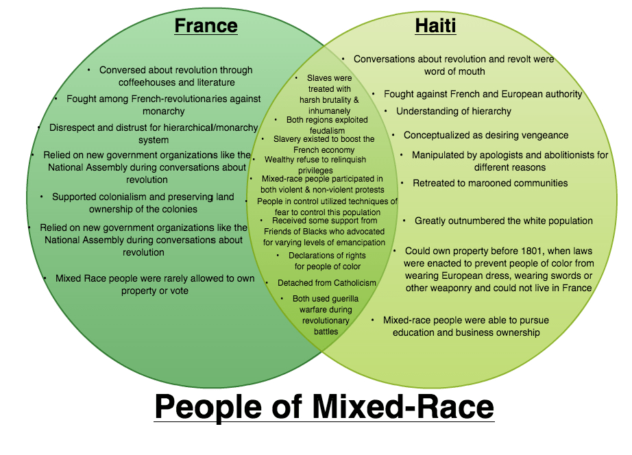 People of Mixed Race Represented in the Revolutions