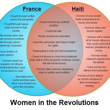 Venn Diagram comparing women of the French and Haitian Revolutions