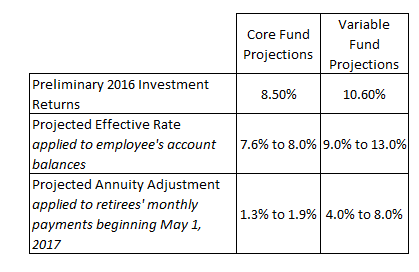 projections for effective rates annuity adjustments for wrs hr