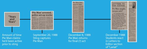serial_blog_timeline