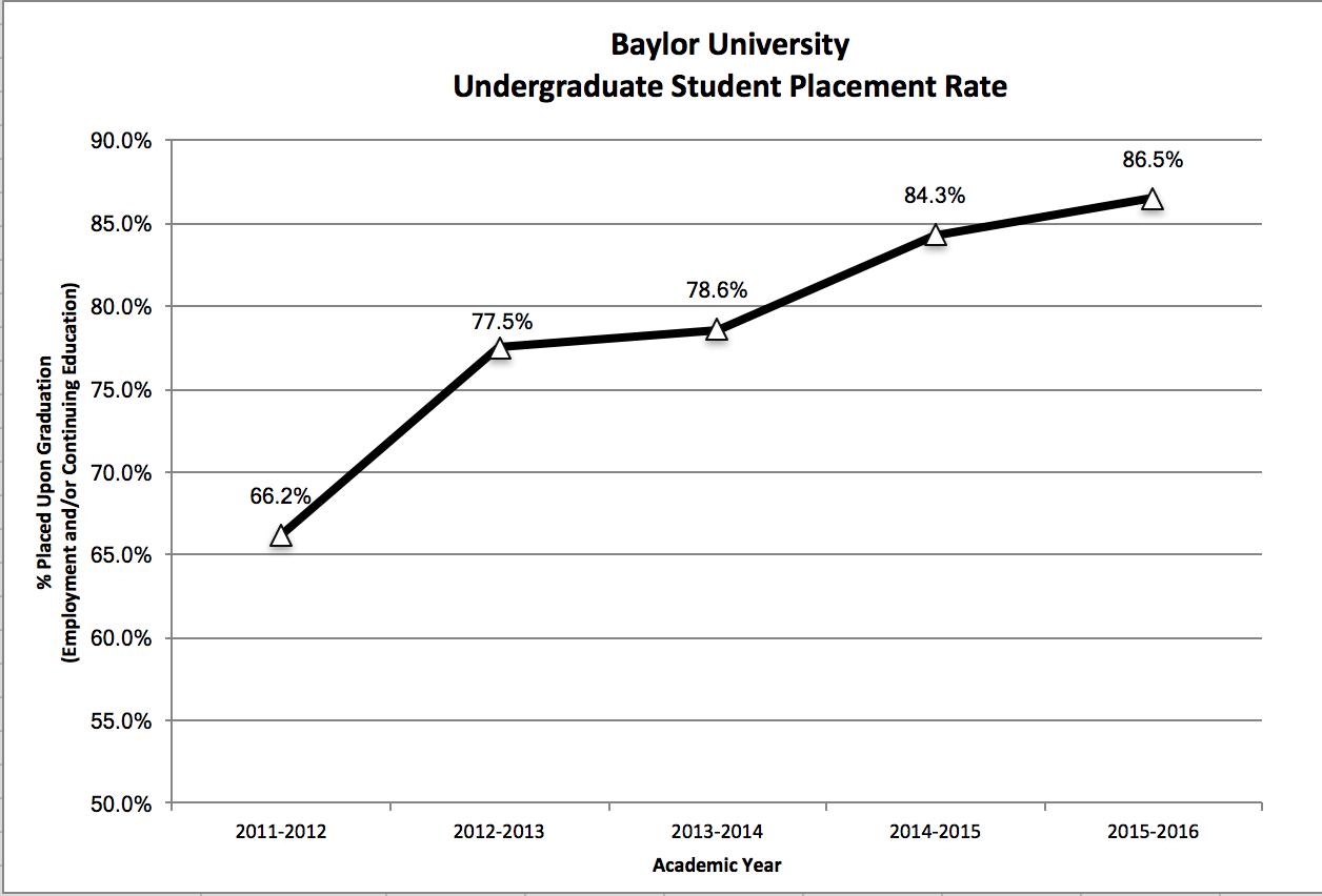 undergrad-placement-rate