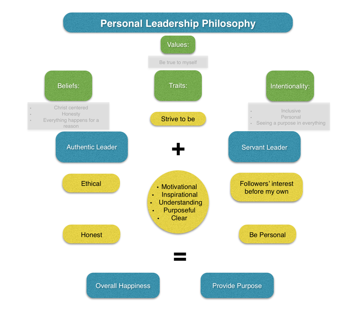 philosophy of leadership 8 common leadership styles associations now january/february 2013 issue by: rhea blanken, fasae if you're leading well, you won't have just one leadership style  they adopted a radical business philosophy dedicated to social responsibility and created a business model that allowed members of their customer community to become stockholders.
