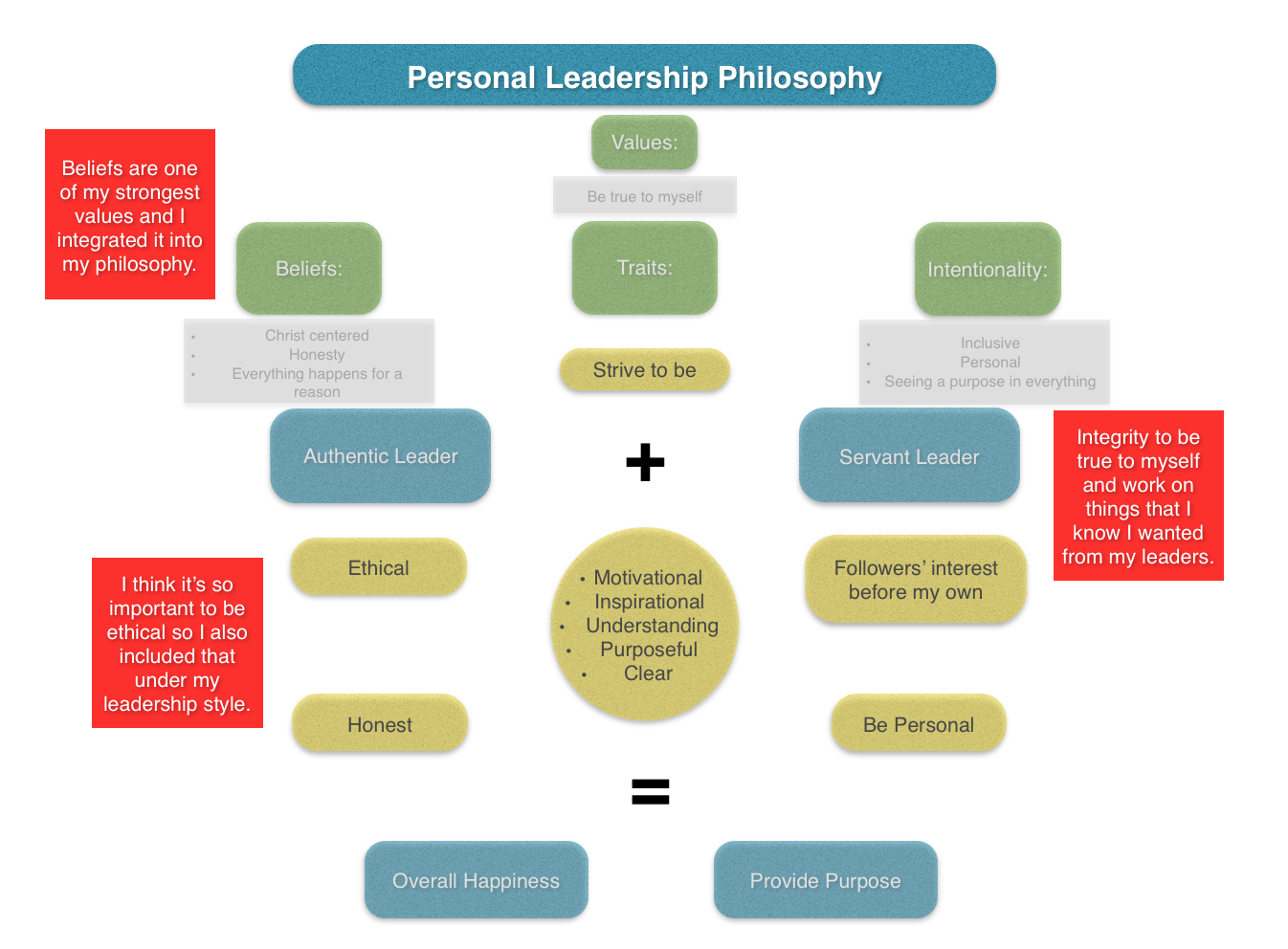 personal leadership/ethics statement essay Writing a personal statement is an entry requirement for many schools where a  student explains using an essay why their application should be considered.