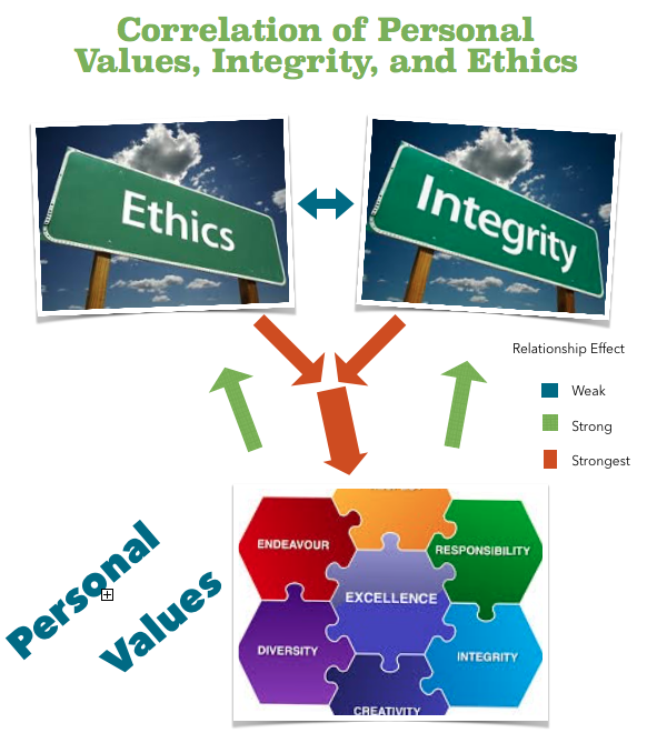 personal values and ethics List your personal values if you are in charge of the company or leading the  creation of the code of ethics, you.
