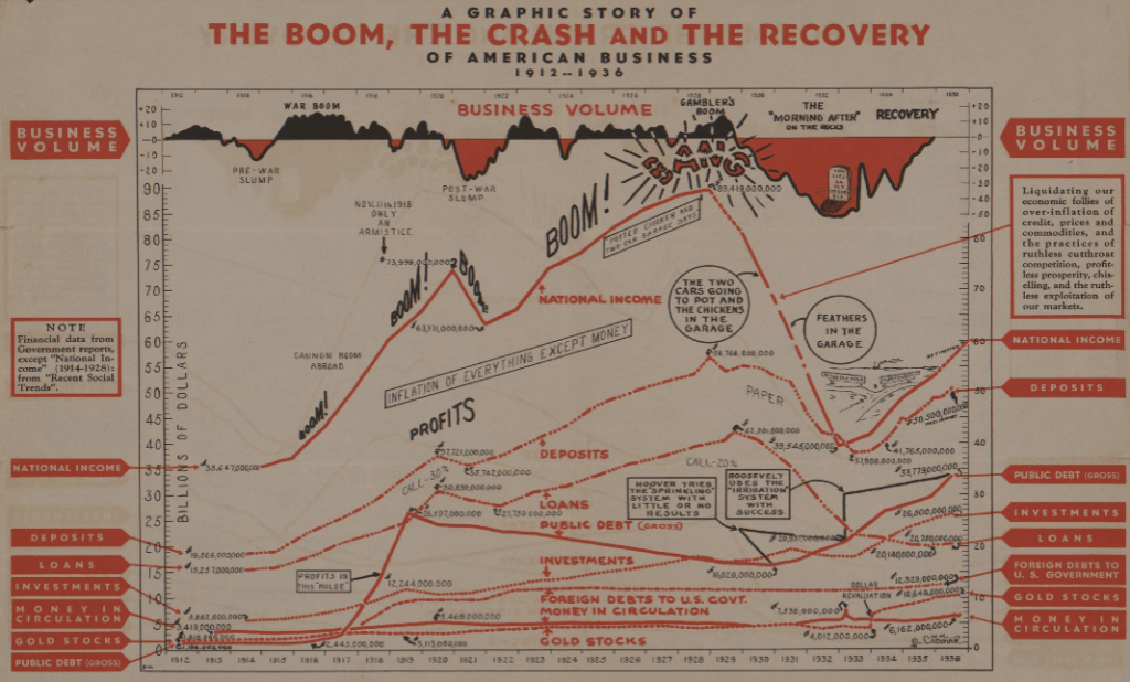 """""""A Graphic Story of The Boom, The Crash and The Recovery of American Business, 1912-1936"""" by W.K. Cadman ca. 1936"""